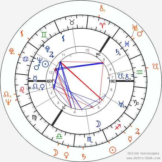 Horoscope Matching, Love compatibility: George Sanders and Paula Raymond
