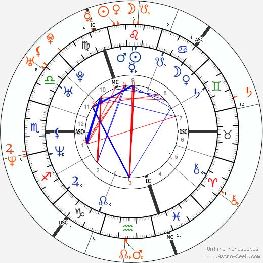 Horoscope Matching, Love compatibility: Geri Halliwell and David Walliams
