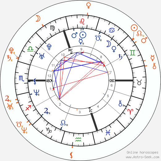 Horoscope Matching, Love compatibility: Geri Halliwell and Lee Ryan
