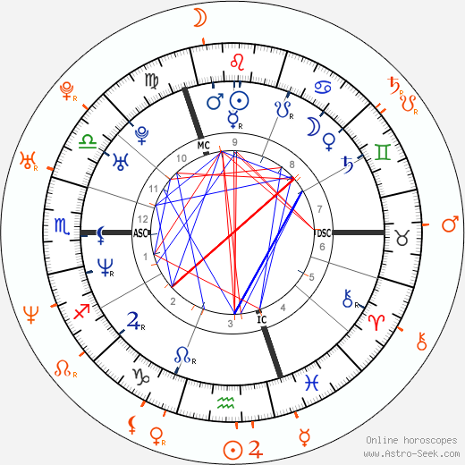 Horoscope Matching, Love compatibility: Geri Halliwell and Steve Nash