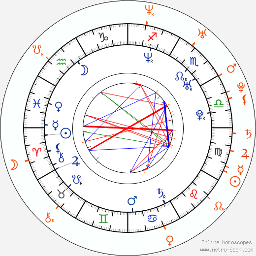 Horoscope Matching, Love compatibility: Gigi Leung and Nicholas Tse