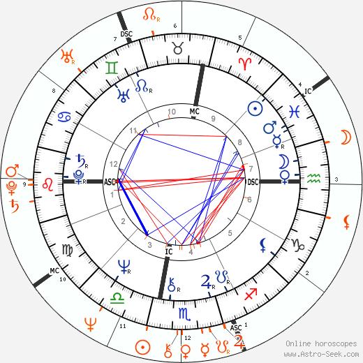 Horoscope Matching, Love compatibility: Glenn Close and Kevin Kline