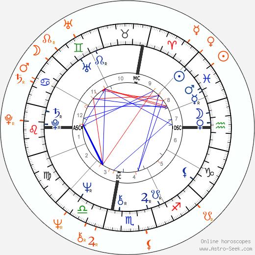 Horoscope Matching, Love compatibility: Glenn Close and Mark Metcalf