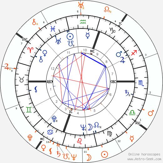 Horoscope Matching, Love compatibility: Gloria Vanderbilt and George Montgomery