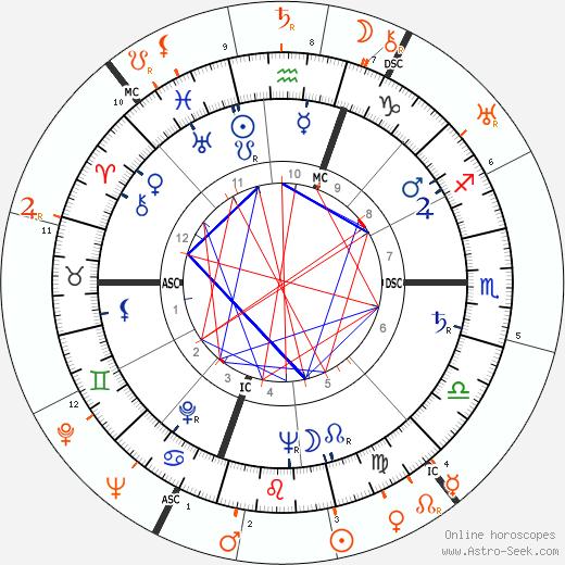 Horoscope Matching, Love compatibility: Gloria Vanderbilt and Gloria Morgan Vanderbilt