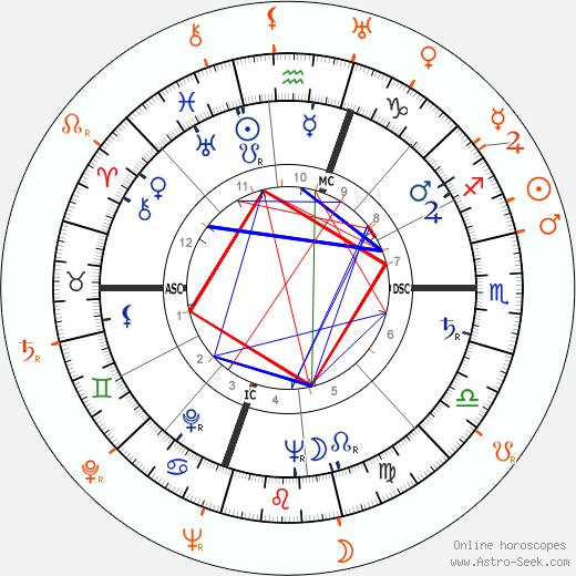 Horoscope Matching, Love compatibility: Gloria Vanderbilt and Gordon Parks
