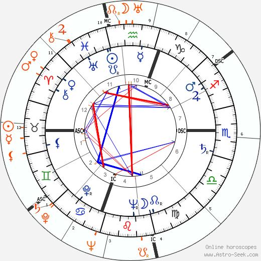 Horoscope Matching, Love compatibility: Gloria Vanderbilt and Orson Welles
