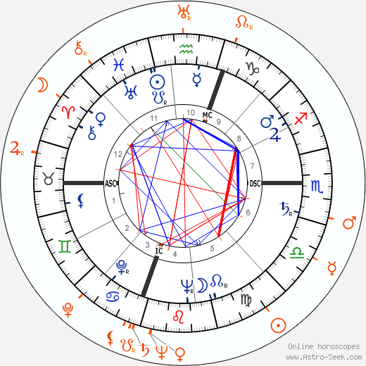 Horoscope Matching, Love compatibility: Gloria Vanderbilt and Roald Dahl