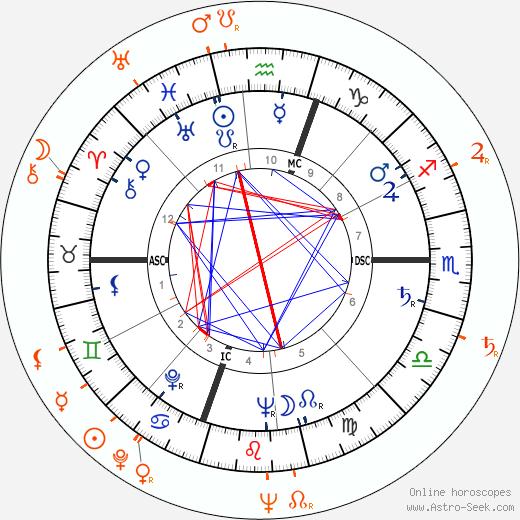 Horoscope Matching, Love compatibility: Gloria Vanderbilt and Sidney Lumet