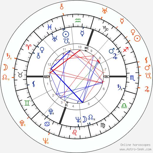 Horoscope Matching, Love compatibility: Gloria Vanderbilt and Van Heflin