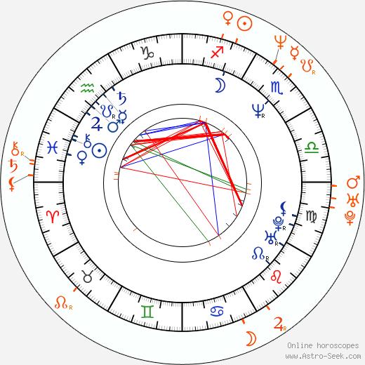 Horoscope Matching, Love compatibility: Grant Show and Katherine LaNasa
