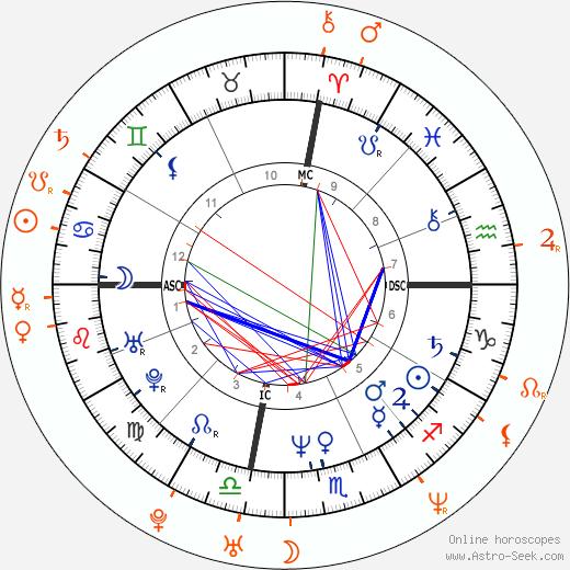 Horoscope Matching, Love compatibility: Gregg Araki and Kathleen Robertson
