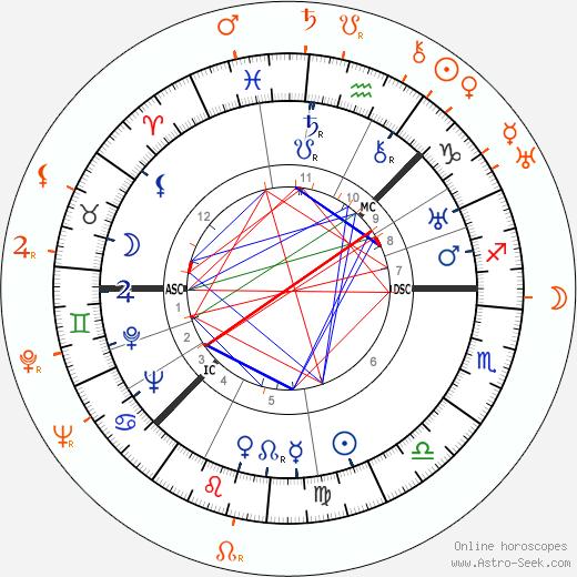 Horoscope Matching, Love compatibility: Greta Garbo and Aristotle Onassis