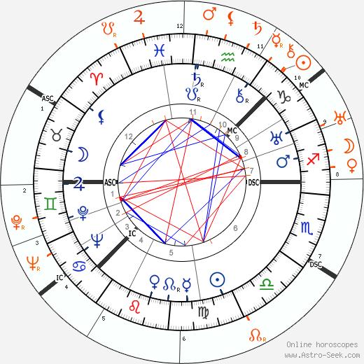 Horoscope Matching, Love compatibility: Greta Garbo and Cecil Beaton