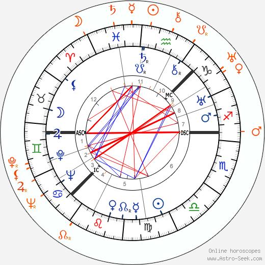 Horoscope Matching, Love compatibility: Greta Garbo and Cesar Romero
