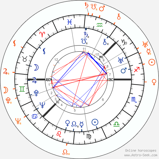 Horoscope Matching, Love compatibility: Greta Garbo and Gilbert Roland
