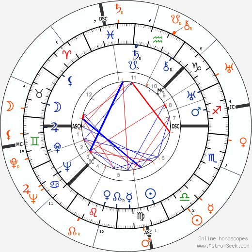 Horoscope Matching, Love compatibility: Greta Garbo and Janet Gaynor