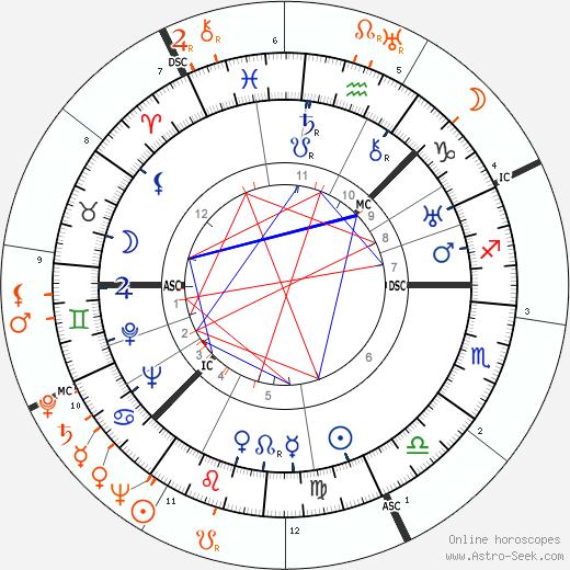 Horoscope Matching, Love compatibility: Greta Garbo and Joseph Kennedy Jr.