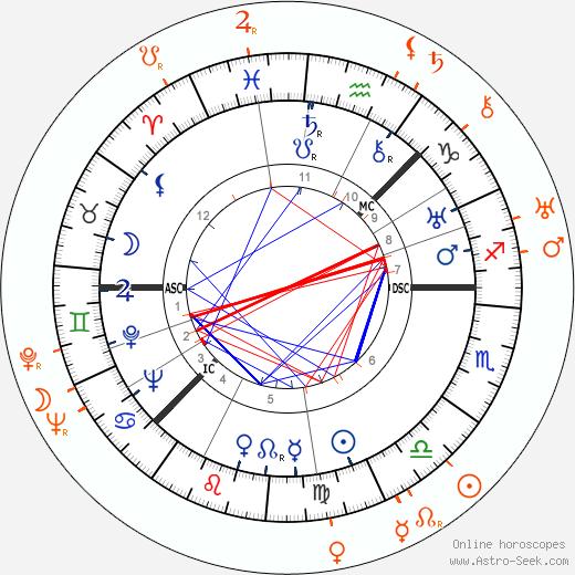 Horoscope Matching, Love compatibility: Greta Garbo and Josephine Hutchinson