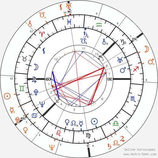 Horoscope Matching, Love compatibility: Greta Garbo and Judy Garland