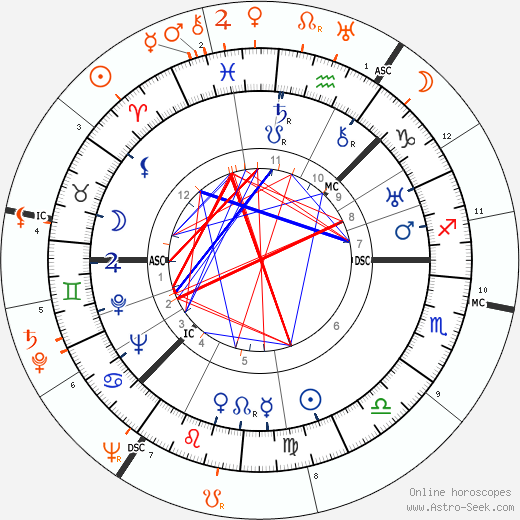 Horoscope Matching, Love compatibility: Greta Garbo and Lady Day