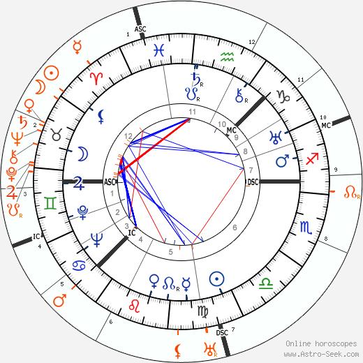Horoscope Matching, Love compatibility: Greta Garbo and Leopold Stokowski