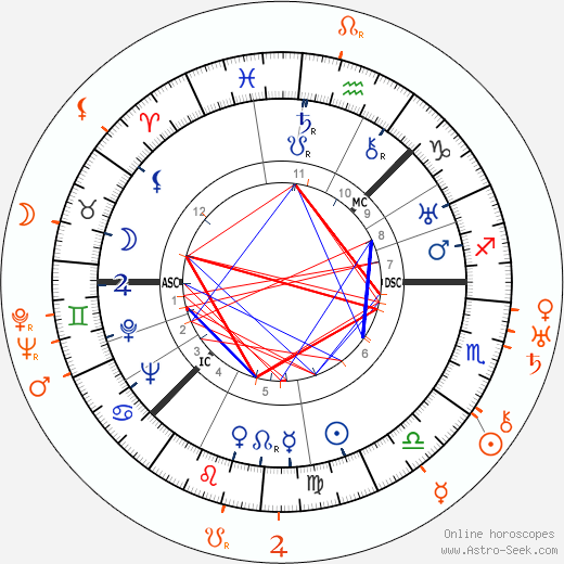 Horoscope Matching, Love compatibility: Greta Garbo and Lilyan Tashman