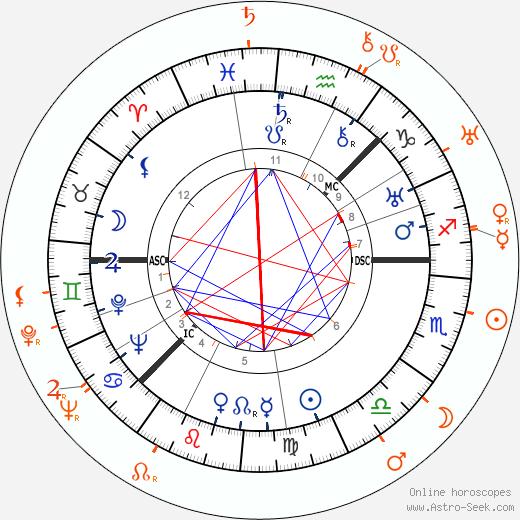 Horoscope Matching, Love compatibility: Greta Garbo and Louise Brooks