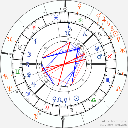 Horoscope Matching, Love compatibility: Greta Garbo and Marlene Dietrich