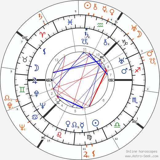 Horoscope Matching, Love compatibility: Greta Garbo and Max Baer