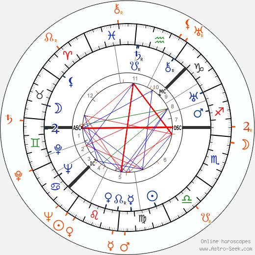 Horoscope Matching, Love compatibility: Greta Garbo and Michael Wilding