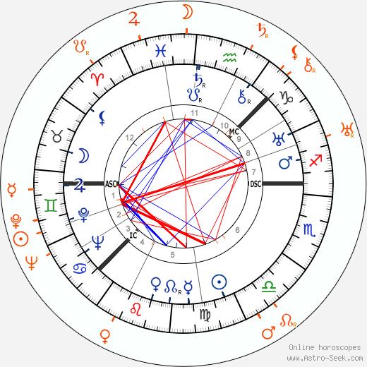 Horoscope Matching, Love compatibility: Greta Garbo and Ona Munson