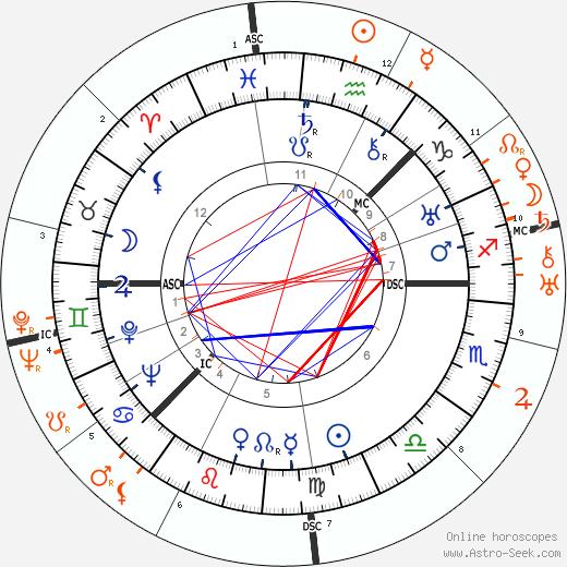 Horoscope Matching, Love compatibility: Greta Garbo and Ramon Novarro