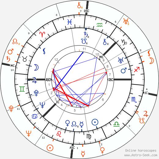 Horoscope Matching, Love compatibility: Greta Garbo and Robert Taylor