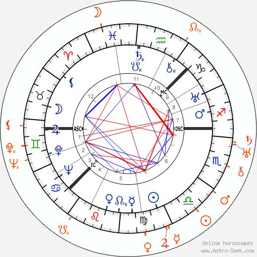 Horoscope Matching, Love compatibility: Greta Garbo and Rouben Mamoulian