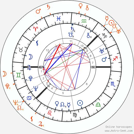 Horoscope Matching, Love compatibility: Greta Garbo and Russ Columbo