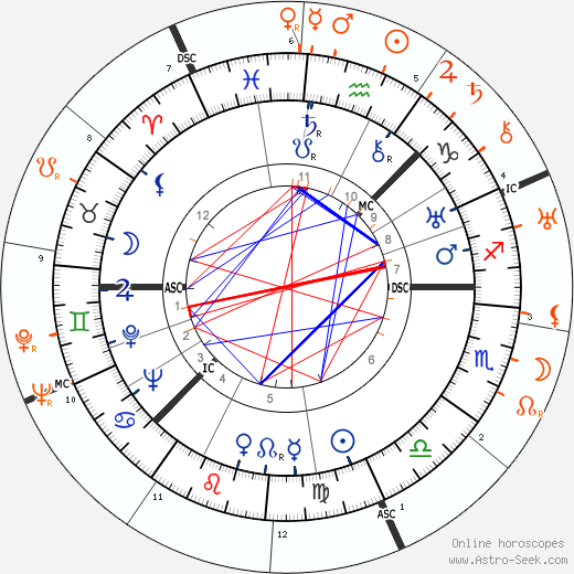 Horoscope Matching, Love compatibility: Greta Garbo and Tallulah Bankhead