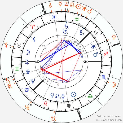 Horoscope Matching, Love compatibility: Greta Garbo and Zsa Zsa Gabor