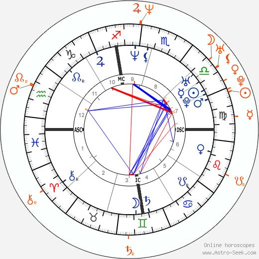Horoscope Matching, Love compatibility: Gwyneth Paltrow and Luke Wilson