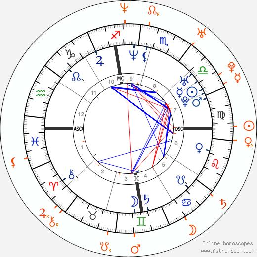 Horoscope Matching, Love compatibility: Gwyneth Paltrow and Scott Speedman