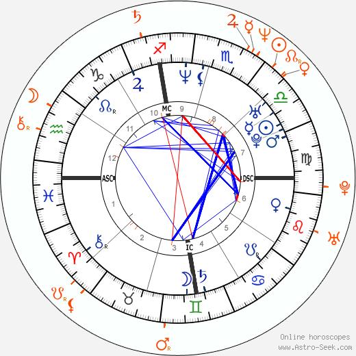 Horoscope Matching, Love compatibility: Gwyneth Paltrow and Viggo Mortensen