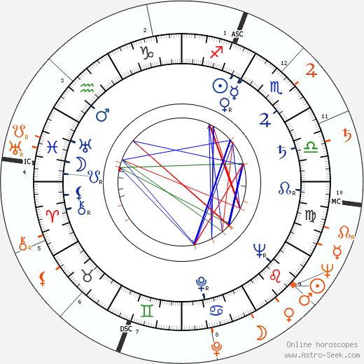 Horoscope Matching, Love compatibility: Hall Bartlett and Rhonda Fleming