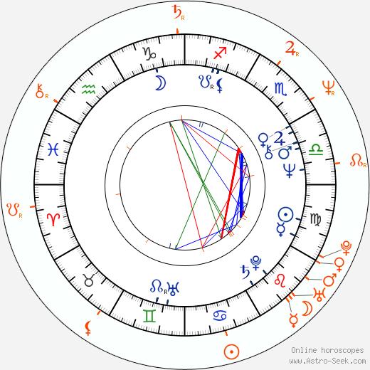 Horoscope Matching, Love compatibility: Hana Zagorová and Petr Kotvald