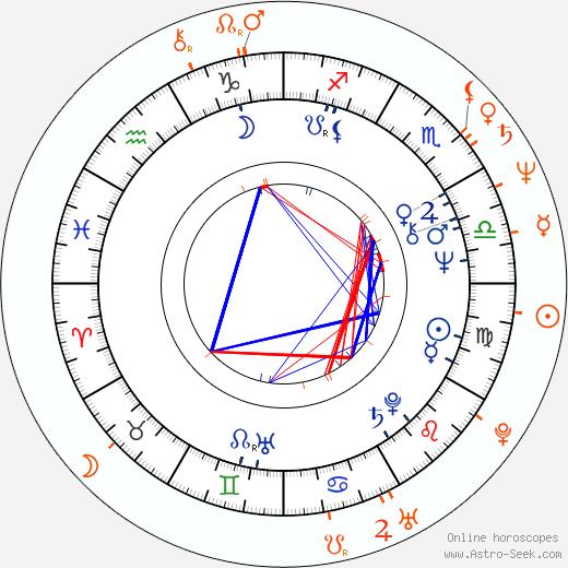 Horoscope Matching, Love compatibility: Hana Zagorová and Stanislav Hložek