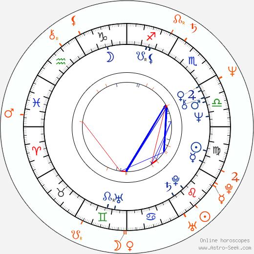 Horoscope Matching, Love compatibility: Hana Zagorová and Štefan Margita