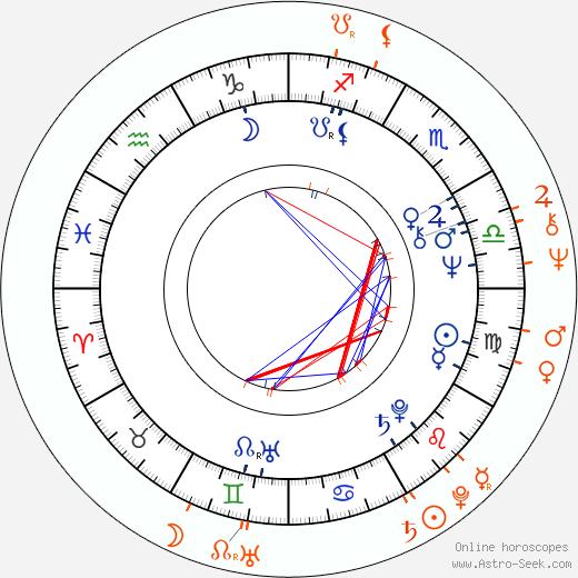 Horoscope Matching, Love compatibility: Hana Zagorová and Vlastimil Harapes