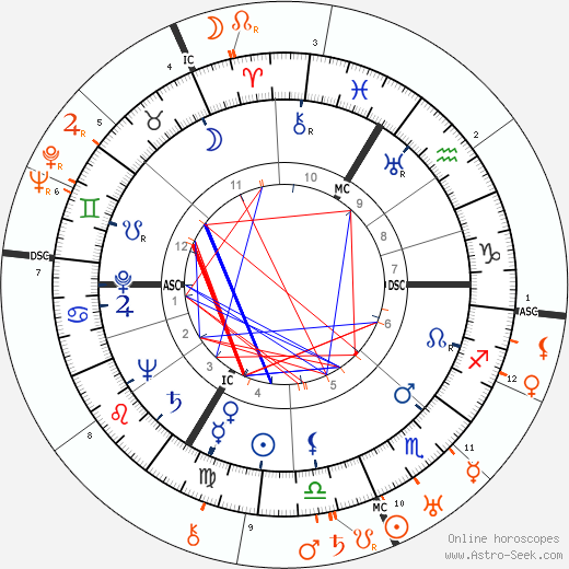 Horoscope Matching, Love compatibility: Hans Scholl and Kurt Huber