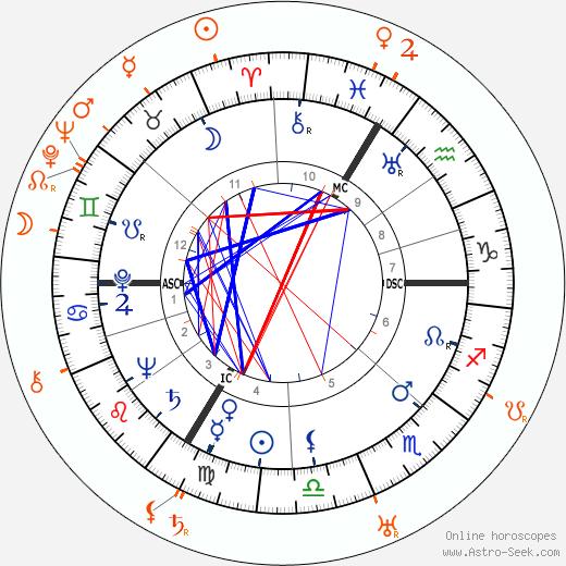 Horoscope Matching, Love compatibility: Hans Scholl and Robert Scholl