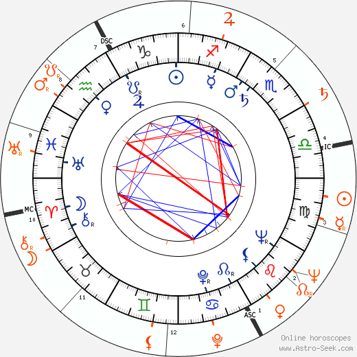Horoscope Matching, Love compatibility: Harry Guardino and Lauren Bacall