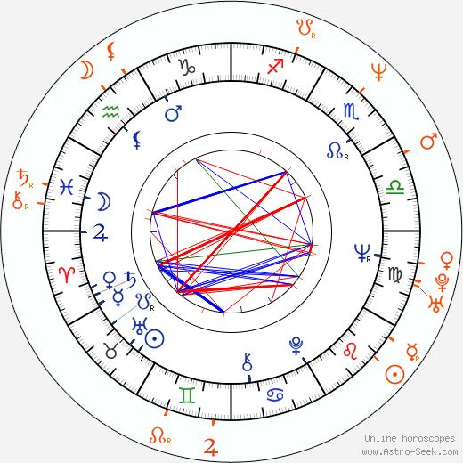 Horoscope Matching, Love compatibility: Harvey Keitel and Embeth Davidtz